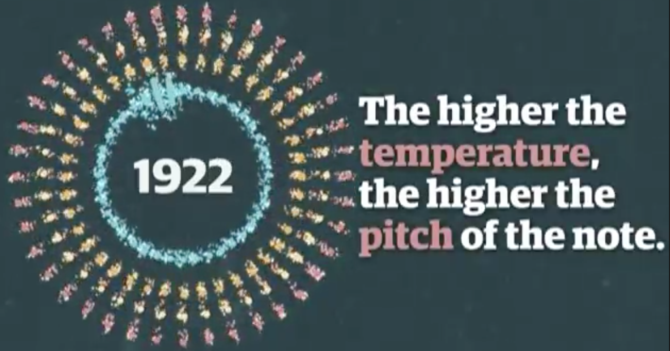 150 years of global warming in a minute-long symphony
