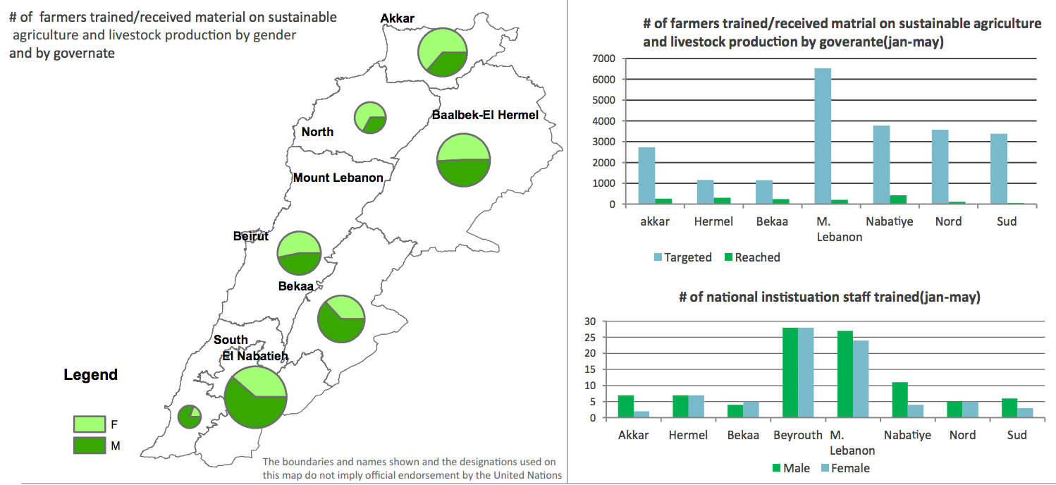 Food security and refugees in Lebanon
