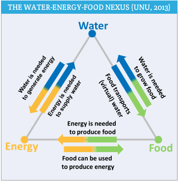 Water Energy And Food Nexus In The Arab Region Agora